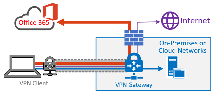 Forced VPN configuration