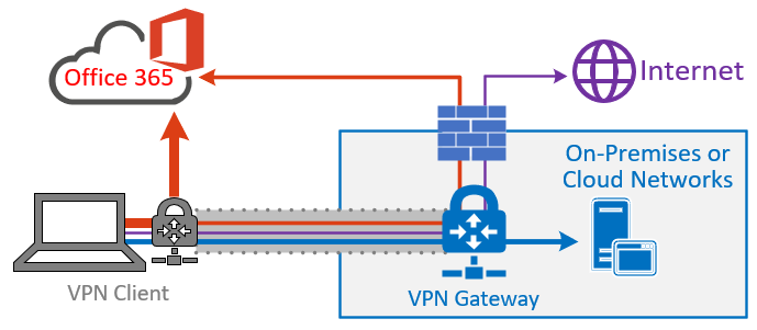 Split Tunnel VPN configuration
