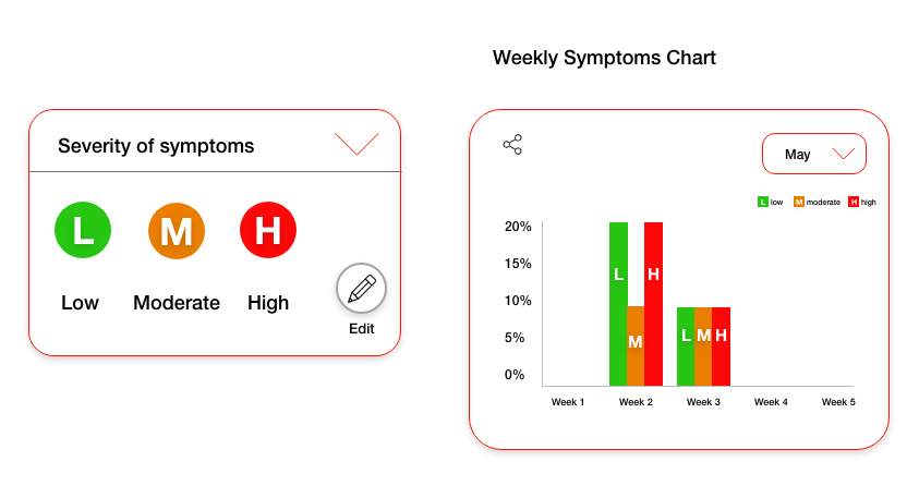 image showing severity of symptoms