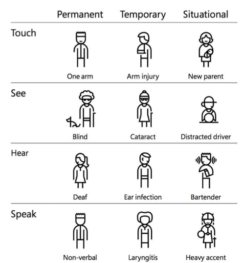 image showing permanent, temporary and situational disabilities
